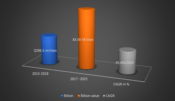 CAR-T Cell Therapy Market Size