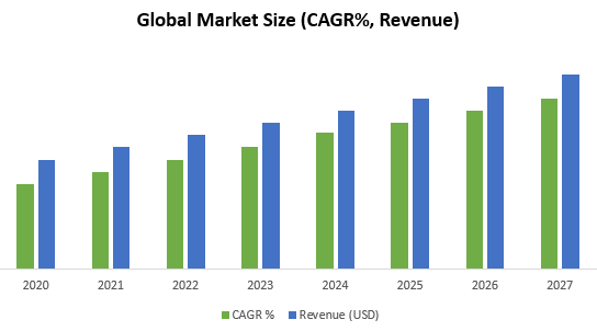 Small Scale LNG Market