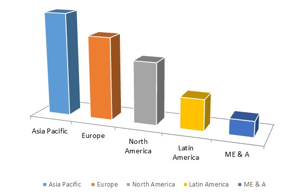 Global Adhesives & Sealants Market Size, Share, Trends, Industry Statistics Report