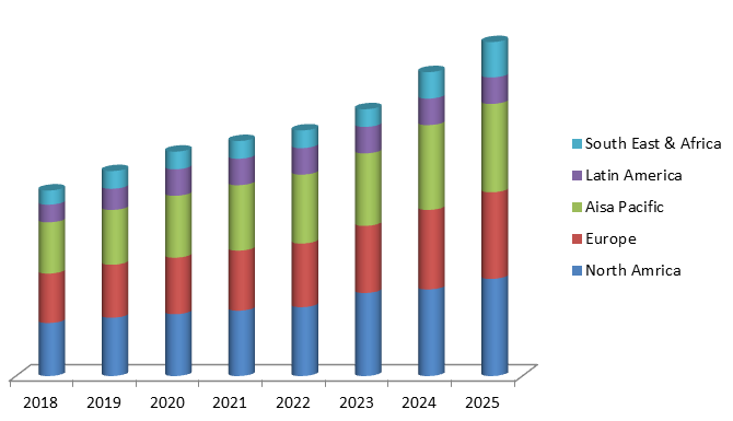 Global Cell Line Development Market Size, Share, Trends, Industry Statistics Report