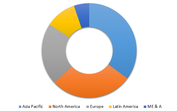 Global Chlorinated Paraffins Market Size, Share, Trends, Industry Statistics Report