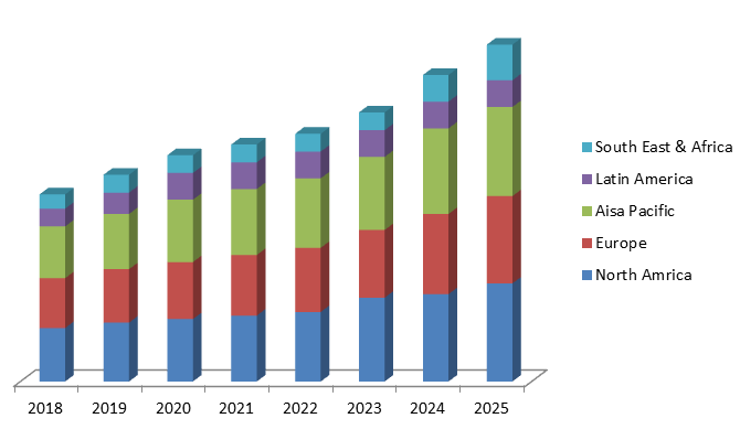 Global Contact Lenses Market Size, Share, Trends, Industry Statistics Report