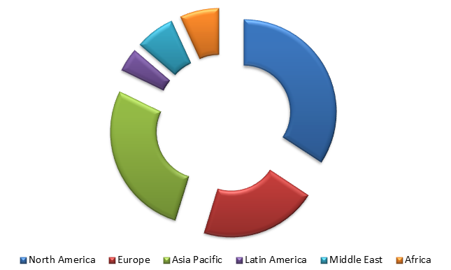 Global Managed Services (MS) Market Size, Share, Trends, Industry Statistics Report