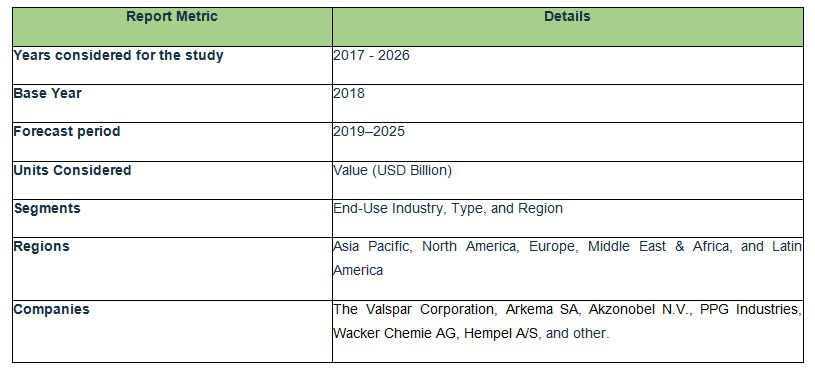 Global Protective Coating Resins Market Size 2025