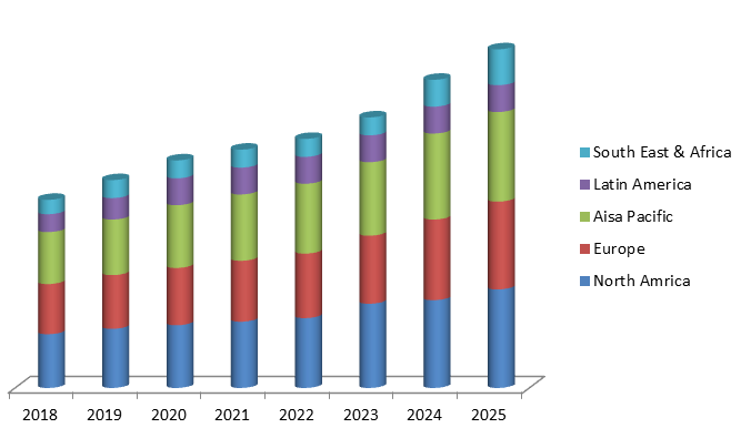 Global T-Cell Therapy Market Size, Share, Trends, Industry Statistics Report