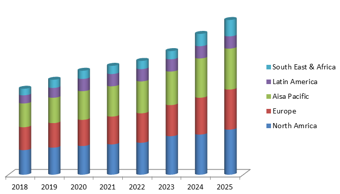 Global Upstream Bioprocessing Market Size, Share, Trends, Industry Statistics Report