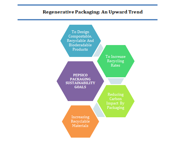 Regenerative Packaging Market Growth