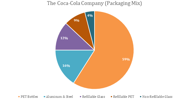 Regenerative Packaging Market Size