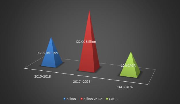 Global Warehouse Automation Market Size, Growth, Forecast